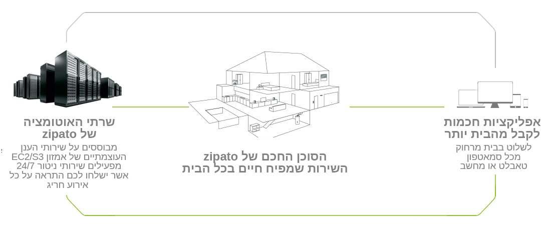 Zipato Architecture