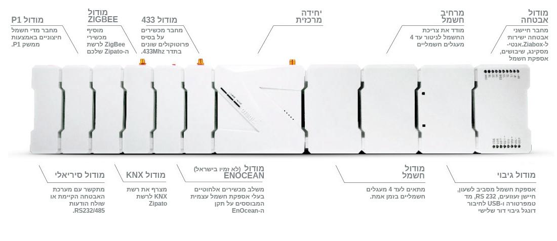 Zipabox מודולים
